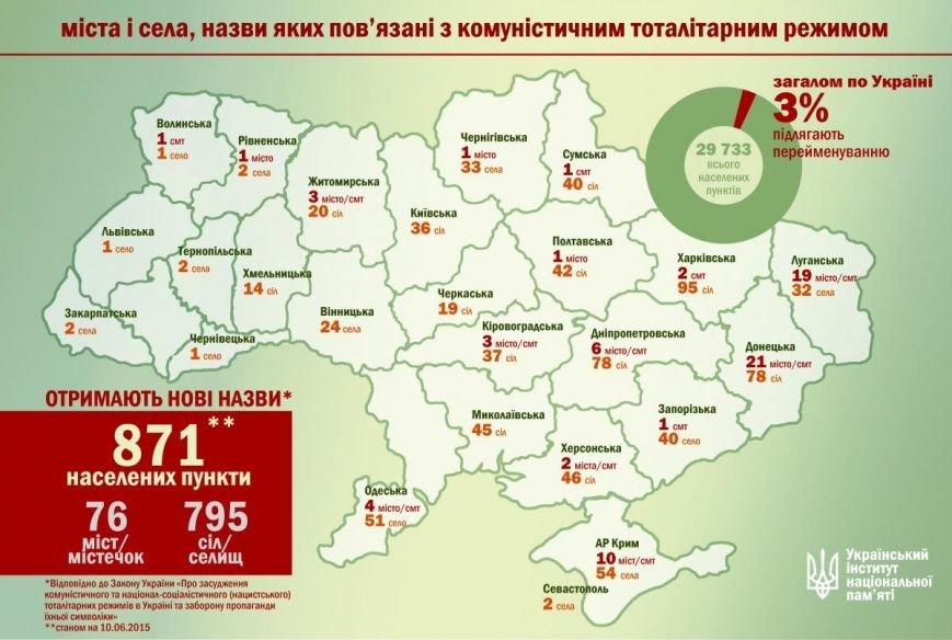 На Николаевщине 45 селам дадут «антисоветские» названия, фото-1