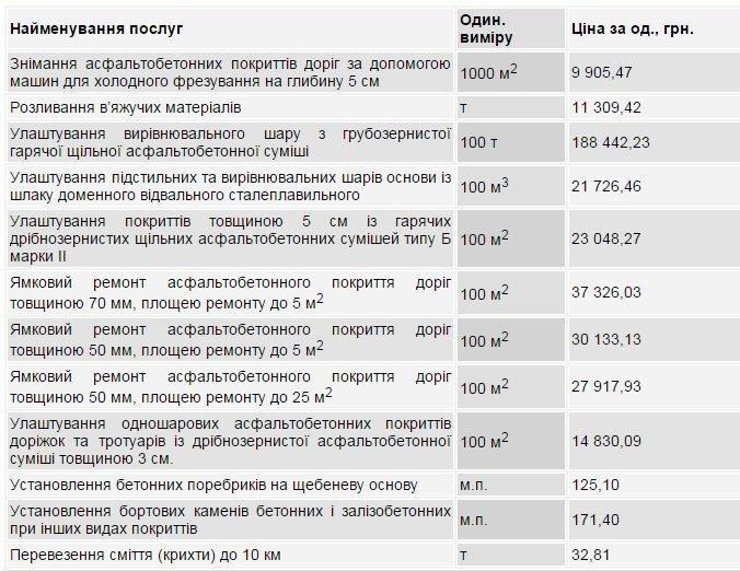 На текущий ремонт дорог в Днепродзержинске потратят 30 млн грн. (фото) - фото 1
