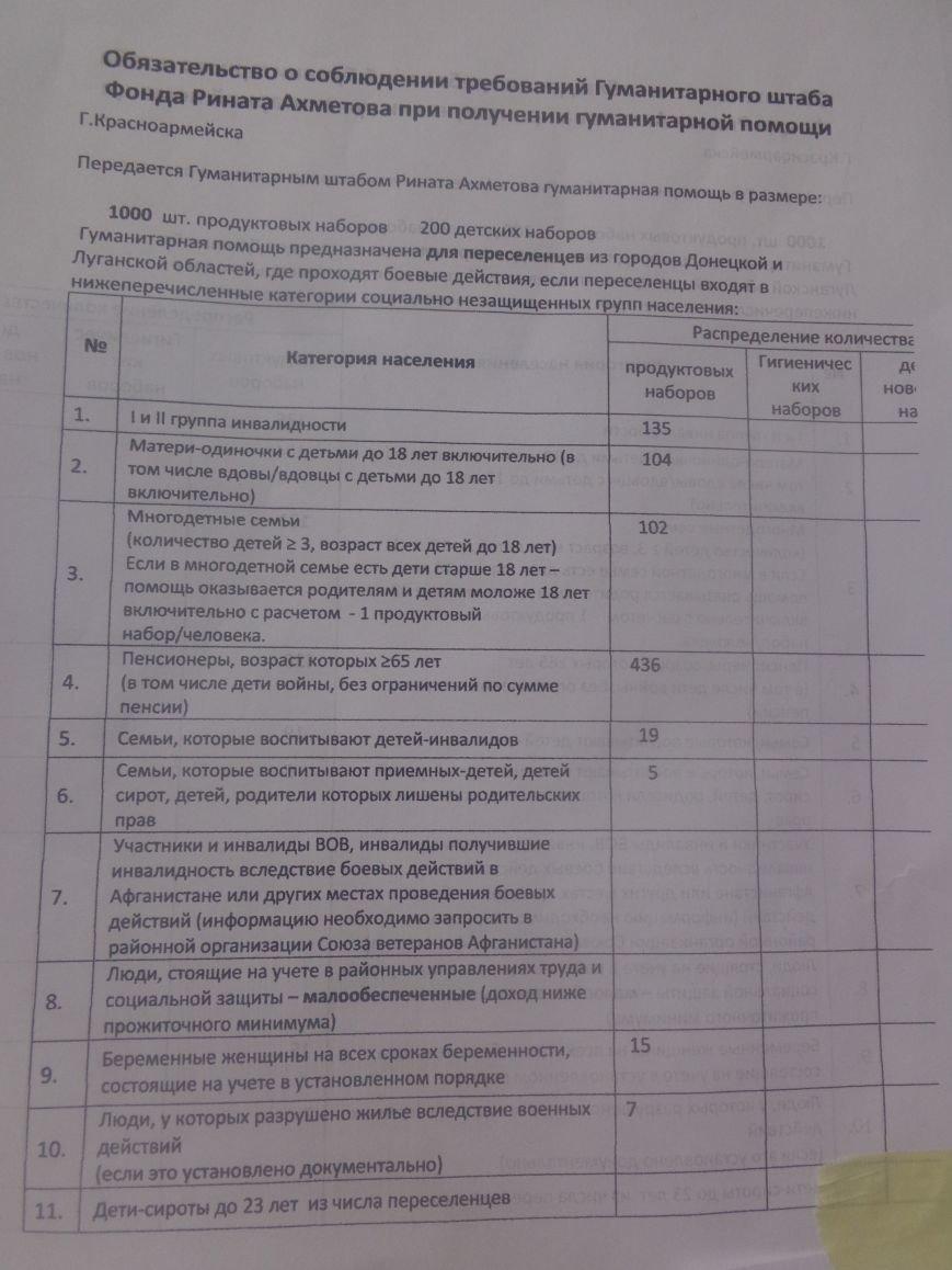 Завтра переселенцы, временно проживающие в Красноармейске, смогут получить гуманитарную помощь (фото) - фото 2
