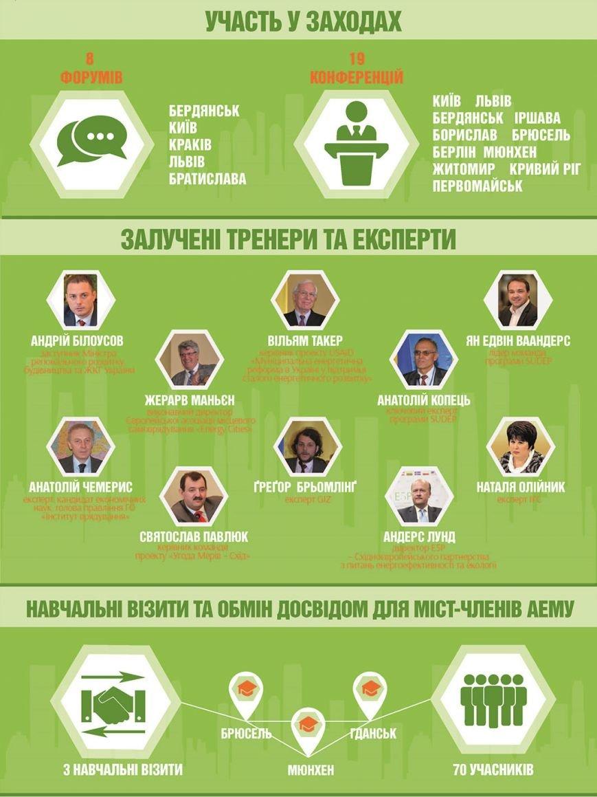 Краматорск может стать членом Ассоциации энергоэффективных городов (фото) - фото 6