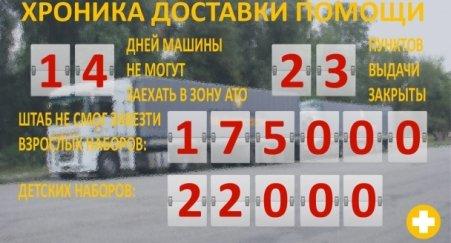 Штаб Ахметова был вынужден закрыть еще 3 пункта выдачи помощи на Донбассе (фото) - фото 1