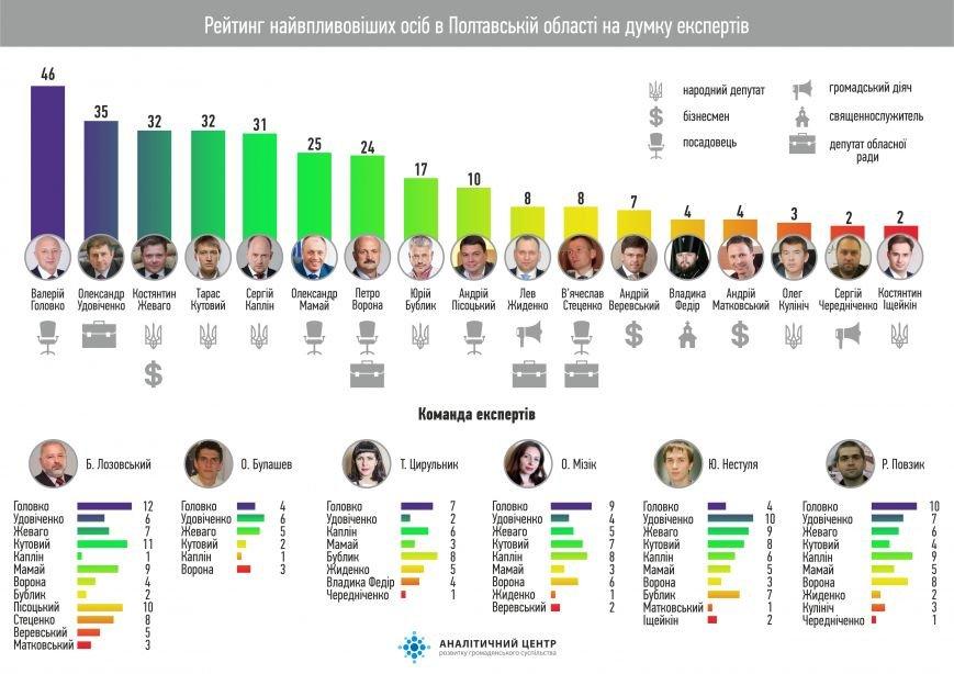 Інфоргафіка рейтинг політиків