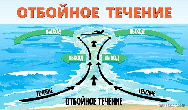 Отдых на море, отбойное течение. Что следует знать (фото) - фото 8
