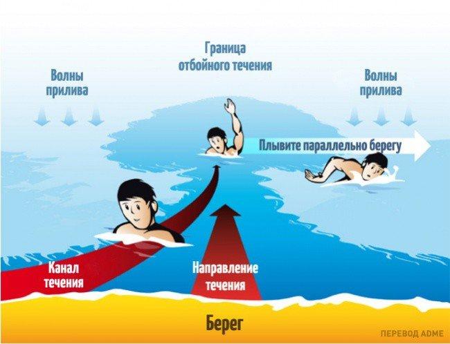 Отдых на море, отбойное течение. Что следует знать (фото) - фото 7
