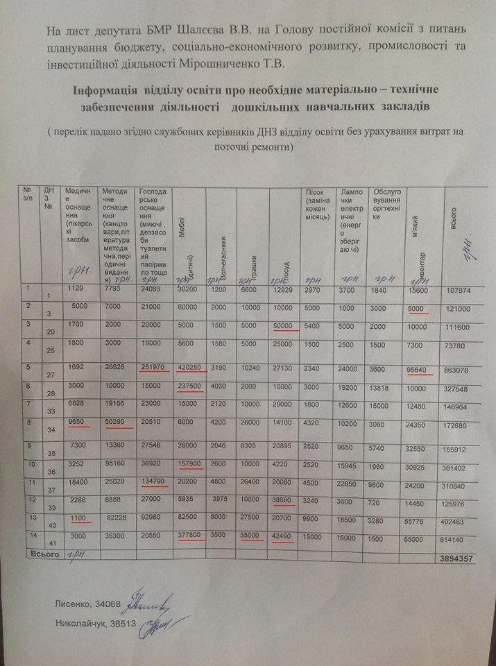 Виктор Цуканов - депутат горсовета возмущен бесконечными поборами заведующих и воспитателей детских садов в Бердянске.