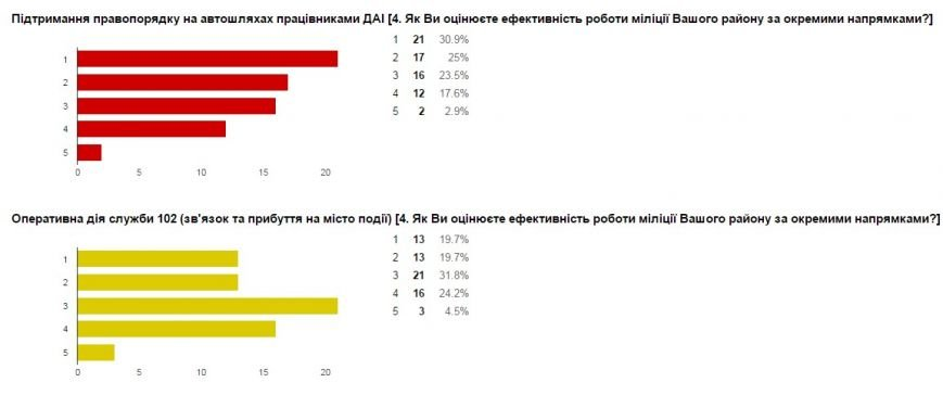 Милиция Донецкой области проводит интернет-опрос жителей региона (фото) - фото 6