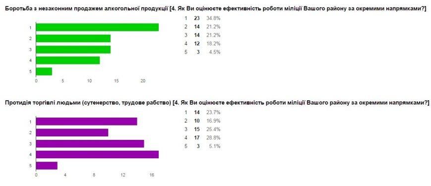 Милиция Донецкой области проводит интернет-опрос жителей региона (фото) - фото 10