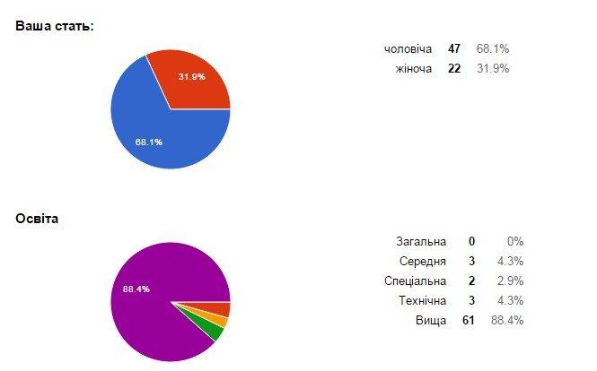 Милиция Донецкой области проводит интернет-опрос жителей региона (фото) - фото 2