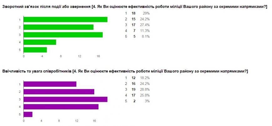 Милиция Донецкой области проводит интернет-опрос жителей региона (фото) - фото 7