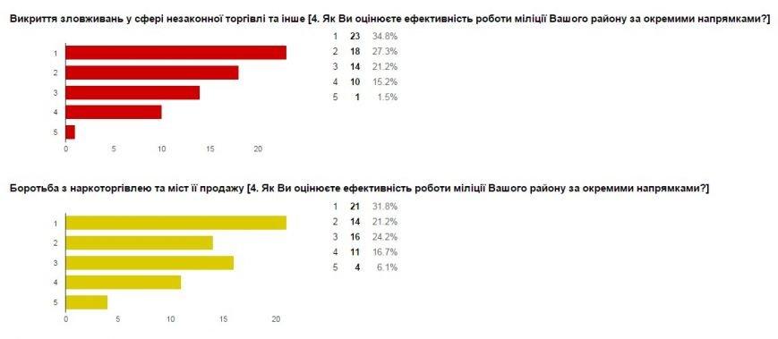 Милиция Донецкой области проводит интернет-опрос жителей региона (фото) - фото 9