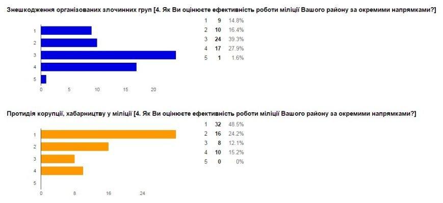 Милиция Донецкой области проводит интернет-опрос жителей региона (фото) - фото 8