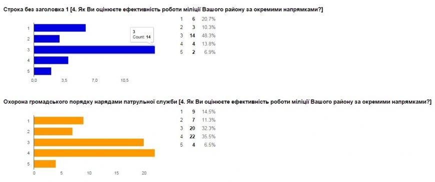 Милиция Донецкой области проводит интернет-опрос жителей региона (фото) - фото 5