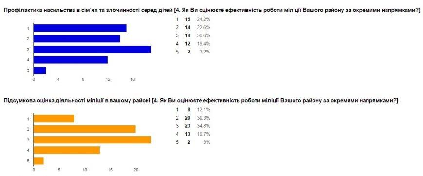 Милиция Донецкой области проводит интернет-опрос жителей региона (фото) - фото 11