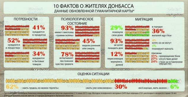 «Жить трудно, но можно терпеть». Штаб «Поможем» представил обновленные данные гуманитарной карты Донбасса (фото) - фото 1