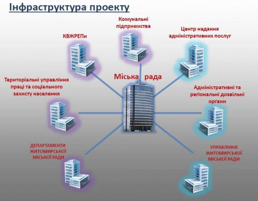 У Житомирі оголосили про старт Програми «е-Місто», фото-1