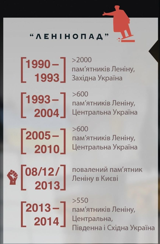 Под Мариуполем Ленина отправили в музей, фото-1