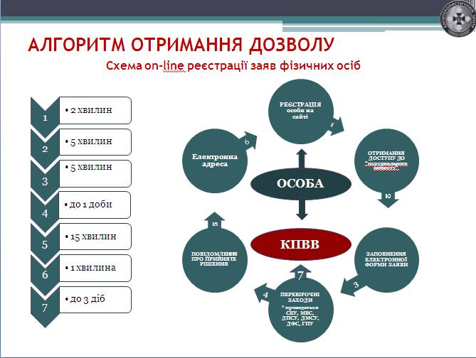 Служба безопасности Украины обнародовала что нужно для пересечения линии соприкосновения с зоной АТО, фото-1