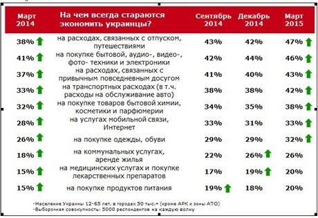 Больше всего украинцы экономят на отпусках и покупке бытовой техники. ИНФОГРАФИКА (фото) - фото 1