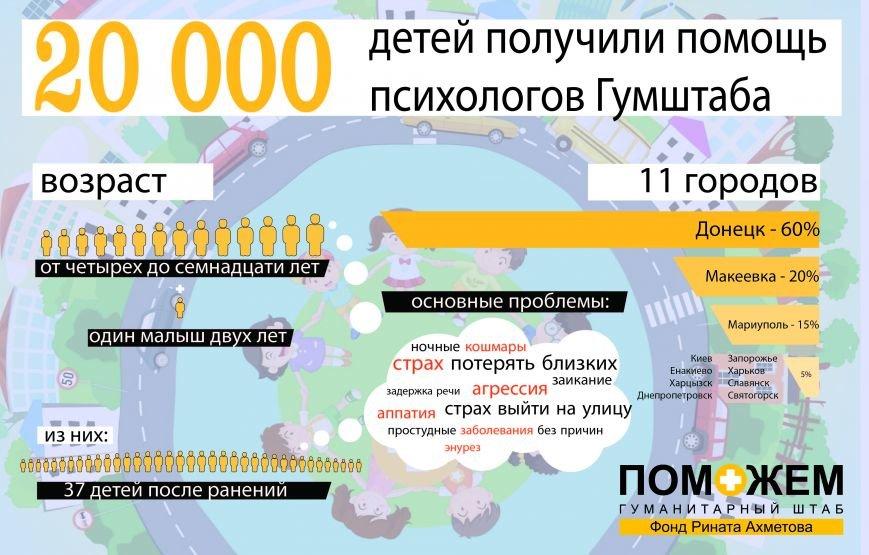 Психологическую помощь от Гуманитарного штаба Ахметова получили уже 20 тысяч детей Донбасса (ИНФОГРАФИКА), фото-1