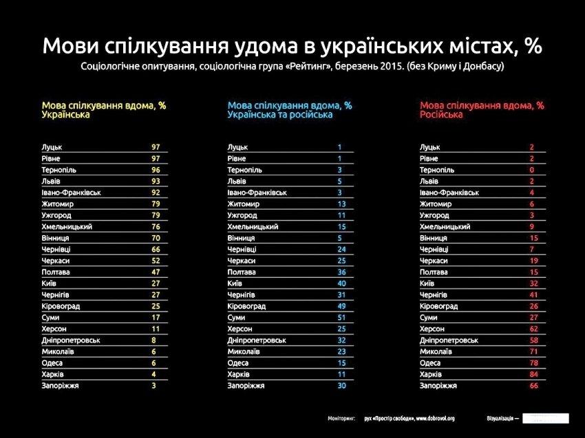 Тернопіль визнали одним з лідерів у рейтингу україномовних міст (фото) - фото 1