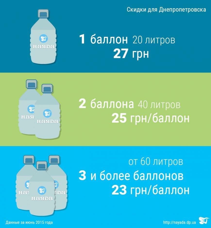 Цены на доставку воды Наяда с учетом количества бутылей. Днепропетровск