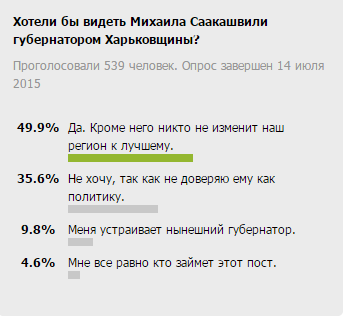 Харьковчане не против видеть Михаила Саакашвили в качестве своего губернатора (фото) - фото 1