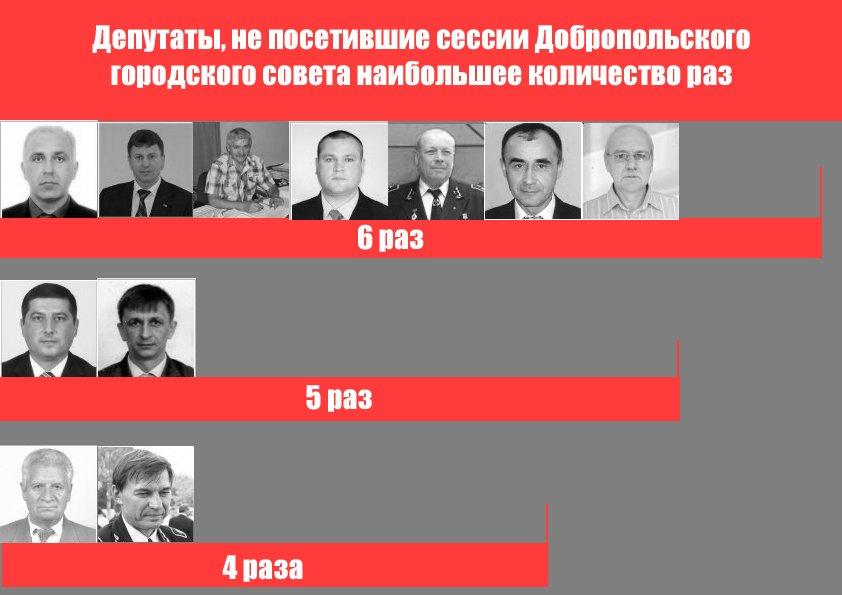 Кто из депутатов Добропольского городского совета не посещает сессии? (фото) - фото 1