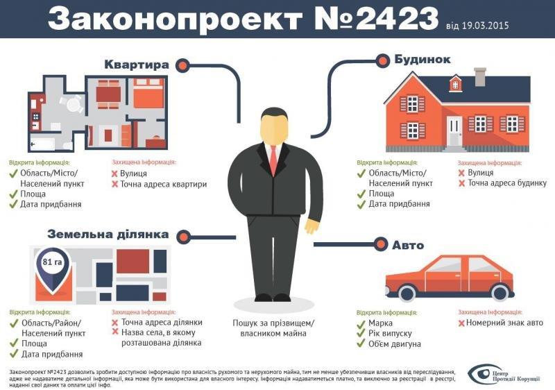 Днепродзержинцы смогут узнать об имуществе соседей, чиновников и депутатов (фото) - фото 1