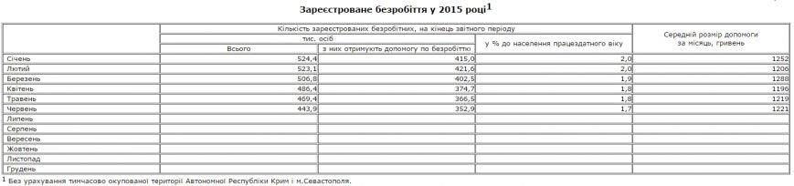 В Украине стало меньше безработных, - Госстат (фото) - фото 1