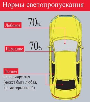 Допустимая норма тонировки авто (фото) - фото 1