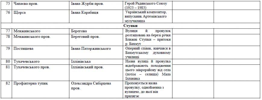 В Артемовске сменят названия 82-х улиц, переулков, площадей и скверов (фото) - фото 1