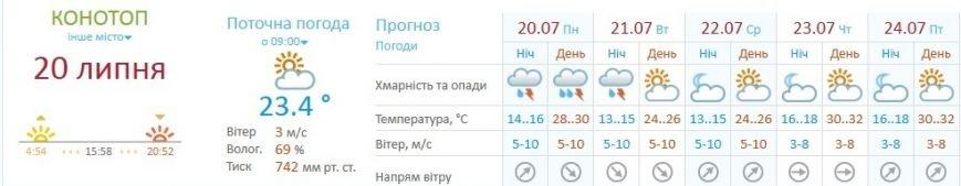 До Конотопа повертається літня спека(таблиця з прогнозом на тиждень) (фото) - фото 1