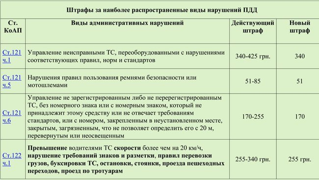 Опубликована таблица новых штрафов, которые коснутся нарушителей ПДД в Днепродзержинске (фото) - фото 1