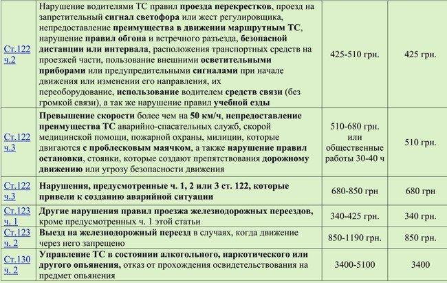 Опубликована таблица новых штрафов, которые коснутся нарушителей ПДД в Днепродзержинске (фото) - фото 2