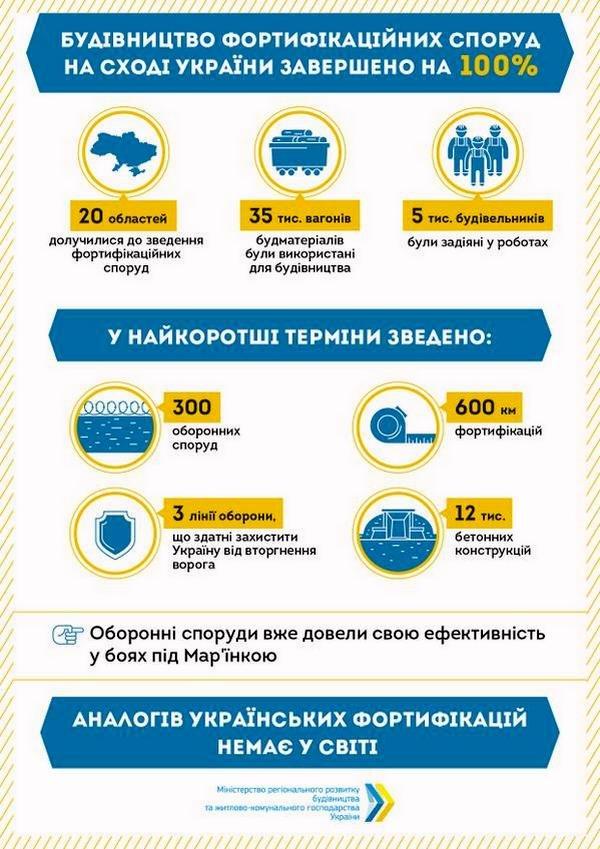 На Донбасі закінчено будівництво фортифікаційних споруд, фото-1