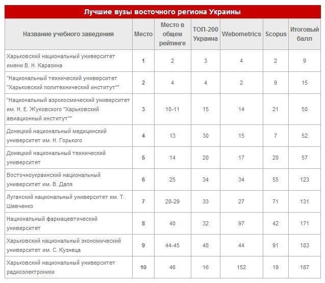 Золотая середина: среди десяти лучших вузов восточного региона ДонНТУ Красноармейска – на пятом месте (фото) - фото 1