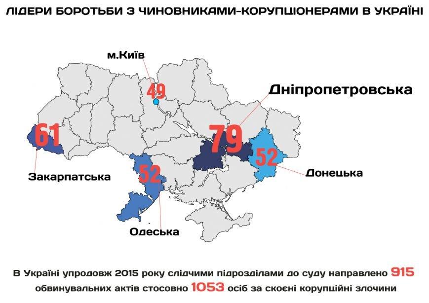 КОРРУПЦИЯ инфографика
