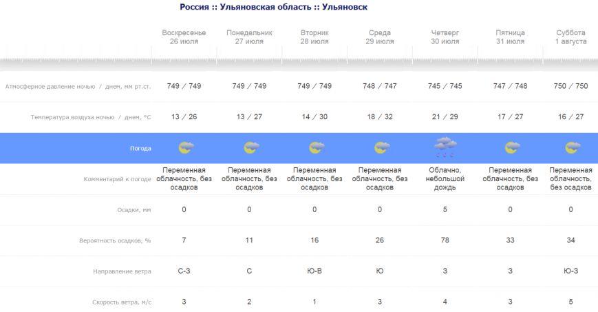 погода в Ульяновске 25.07.2015