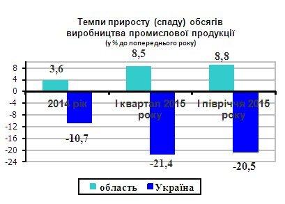 Рівненщина - серед передових регіонів за розвитком промисловості (фото) - фото 1