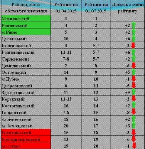 Новий рейтинг економічного потенціалу серед районів Рівненщини (фото) - фото 1