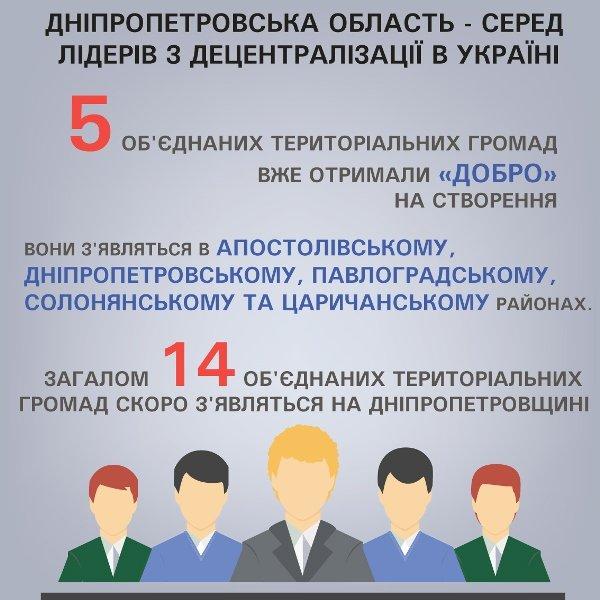 На Днепропетровщине скоро появятся 14 объединенных территориальных громад, фото-1