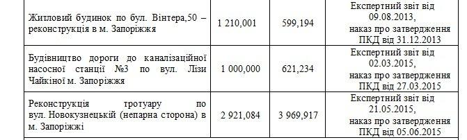 В Запорожье тротуар на Новокузнецкой подорожает на миллион (фото) - фото 1