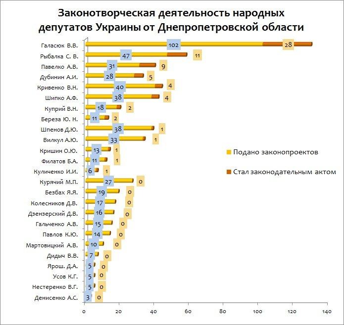 Эксперты проанализировали, как нардепы от Днепропетровской области работают на благо народа (фото) - фото 1