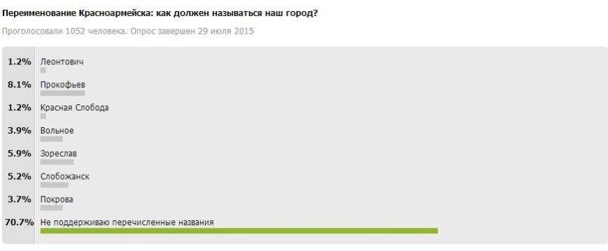 Жители Красноармейска против переименования города (фото) - фото 1