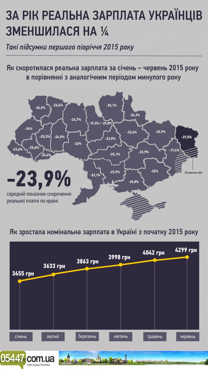 Реальная зарплата жителей Сумщины за год уменьшилась более чем на 24%(Инфографика), фото-1