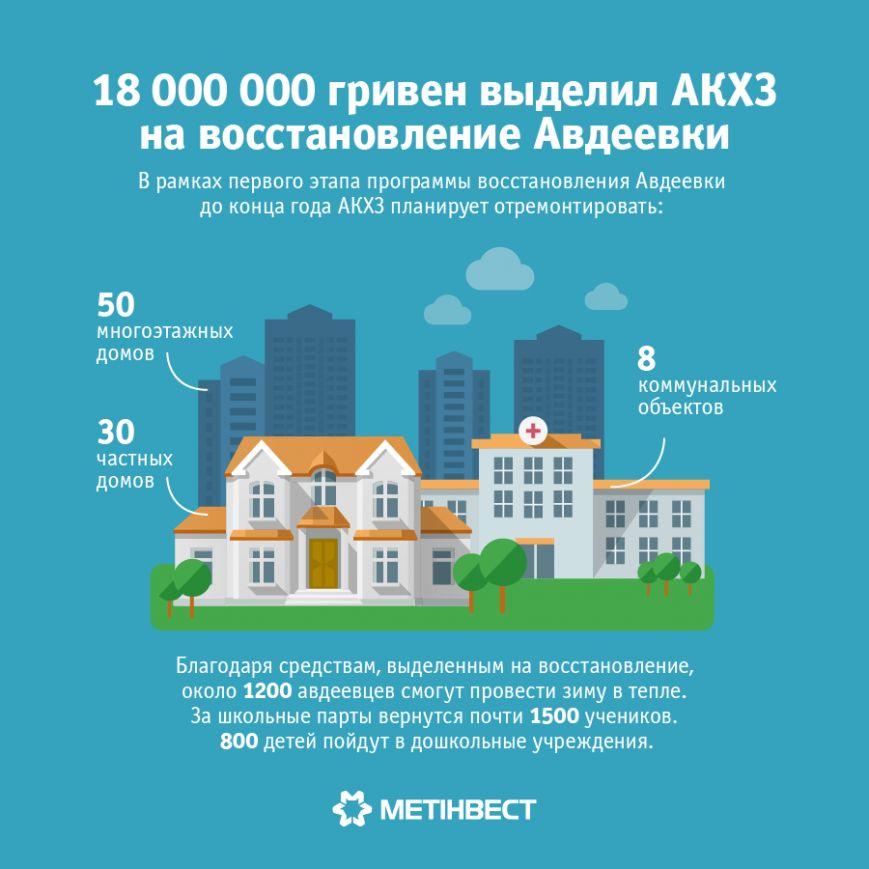 Авдеевский коксохим направил на восстановление Авдеевки более 18 млн. грн. (фото) - фото 1