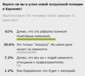 Большинство харьковчан верят в новую патрульную полицию (фото) - фото 1