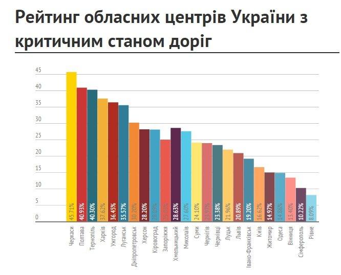 Полтава отримало «срібло» в рейтингу міст з найгіршими дорогами (фото) - фото 1