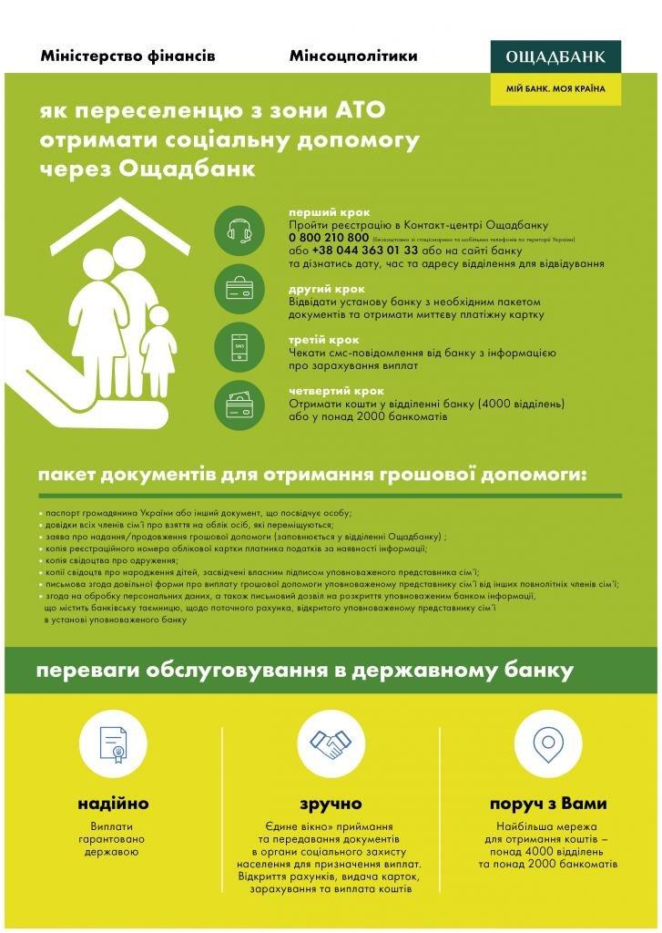 Как оформить выплаты вынужденным переселенцам из зоны АТО через Ощадбанк (фото) - фото 1