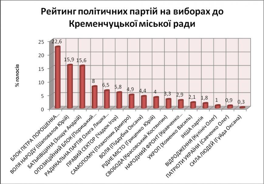 Хто буде мером Кременчука: Віктор Калашник, Юрій Шаповалов або Оксана Піддубна? (фото) - фото 2